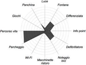 diagramma-naturalistico
