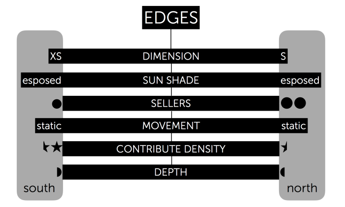 Edges (trascinato) 1