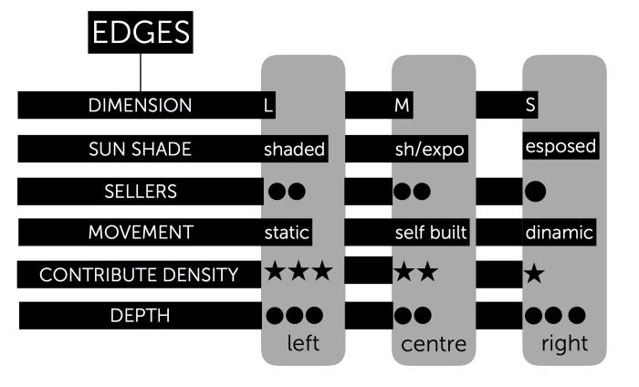 Edges (trascinato) 2