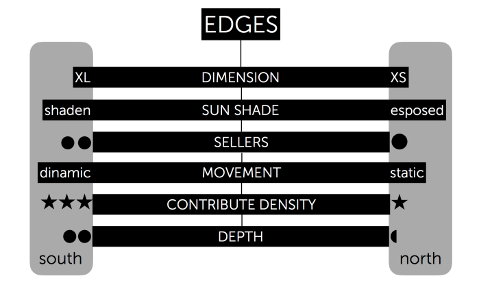 Edges (trascinato)